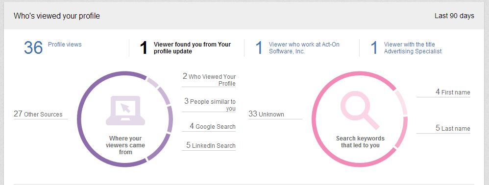 """LinkedIn's New """"How Did They Find You"""" graphs"""