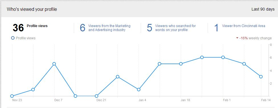 LinkedIn's New Who's Viewed Your Profile
